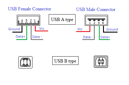 Usb Pin Wiring Diagram Wiring Diagram Yer