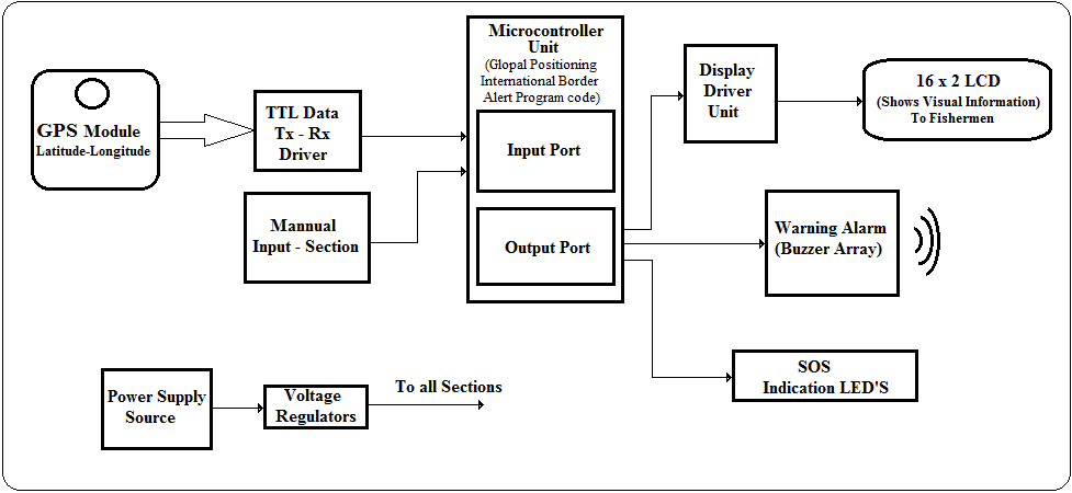 Dvpl T as well Ford Freestyle Fuse Box Diagram also Engine in addition Three Phase Motor Connection Star Delta Reverse Forward With Timer Power Diagram X in addition Border Fishermen. on solar power system diagram