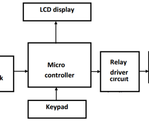 Vehicle safety speed controller under driver fatigue using EYE blink sensor