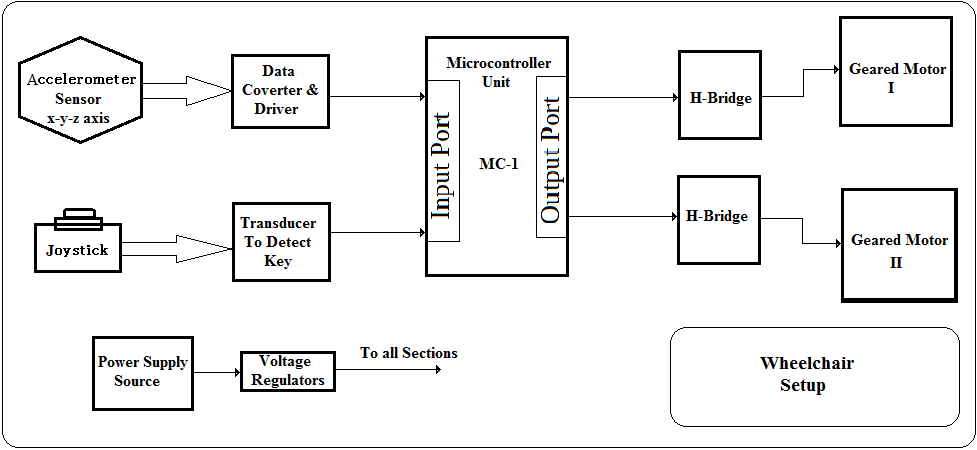circuit diagram projects wheelchair control by head motion  wheelchair control by head motion