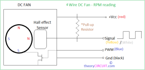 4 wire dc fan rpm reading