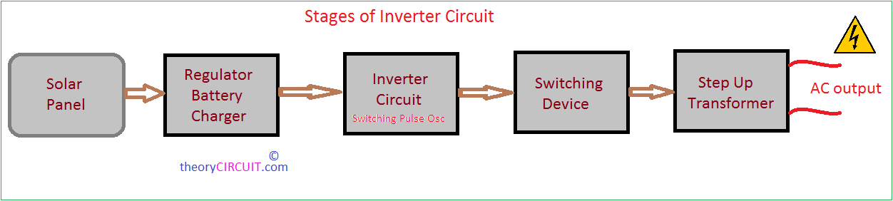 pv solar inverter circuit diagram rh theorycircuit com inverter block diagram ppt solar inverter block diagram