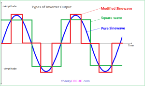 types of inverter output
