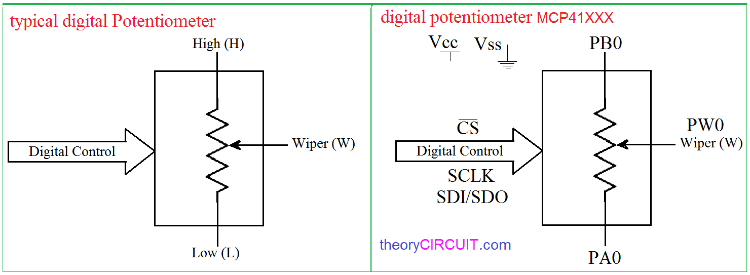 Digital Potentiometer Arduino Interface Resistor That Allows You To Control And Vary The Resistance It Wiper Position Of Mcp41xxx 42xxx Varies Linearly Is Controlled Via An Industry Standard Spi Find More On Datasheet
