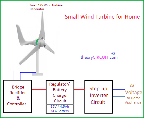 small 12v wind turbine generator is capable of producing alternate energy  through wind, the bridge rectifier and controller rectifies the energy came  from
