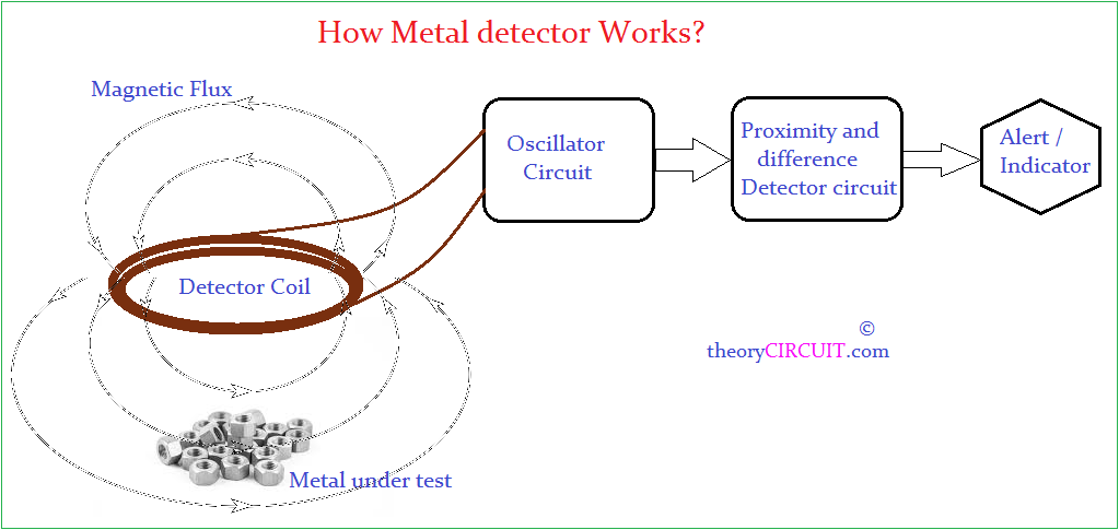 Arduino metal detector the above illustration is enough to make you understand about the operations of metal detectors the basic magnetic flux reflection and lc inductance change ccuart Gallery