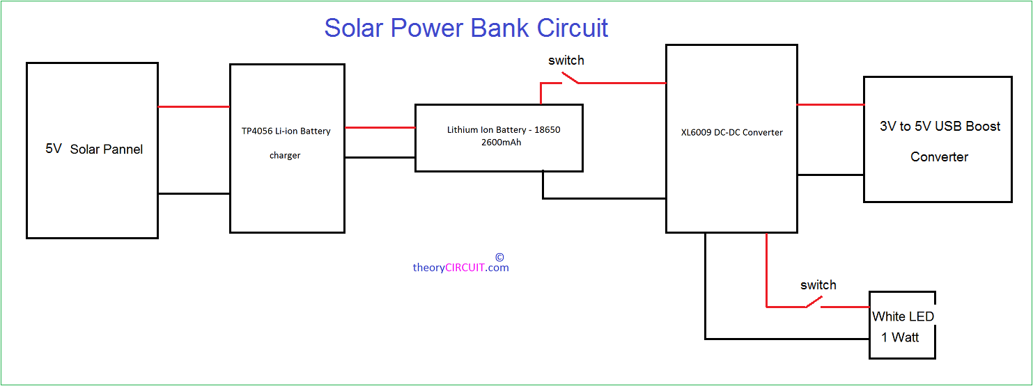 This block diagram describes about the power bank design. First one is 5V,  500mA solar panel then Li-Ion battery charger breakout board TP4056 then  two ...