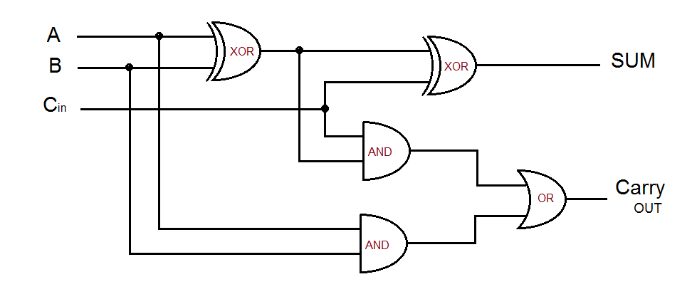 two input xor gate, two input and gate, two input or gate forms the full  adder logic circuit, input & output of this logic diagram can be derived by  the