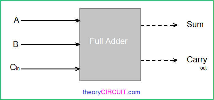 Stupendous Full Adder Circuit Diagram Wiring Cloud Oideiuggs Outletorg